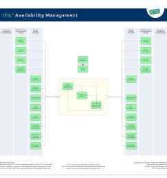 the process overview of itil availability management  [ 960 x 866 Pixel ]
