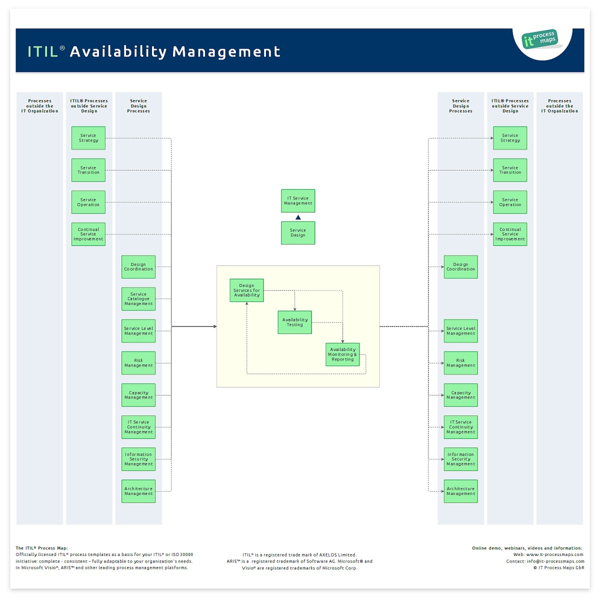 hight resolution of the process overview of itil availability management