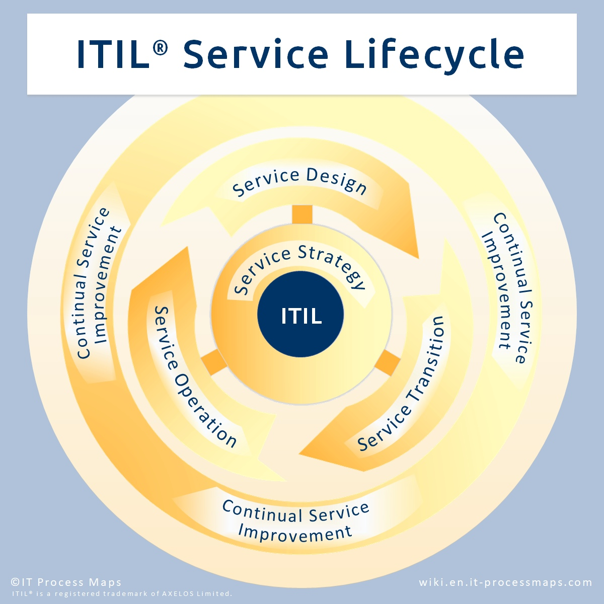 hight resolution of  itil service lifecycle see fig
