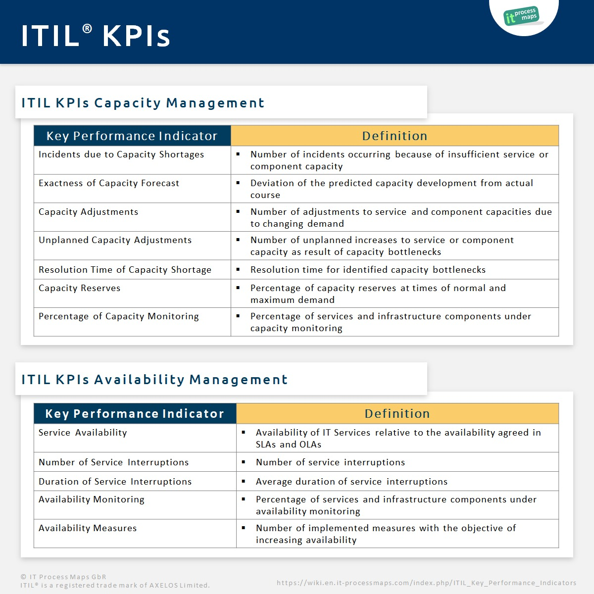 Itil Key Performance Indicators