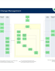 The process overview of itil change management also it wiki rh en processmaps