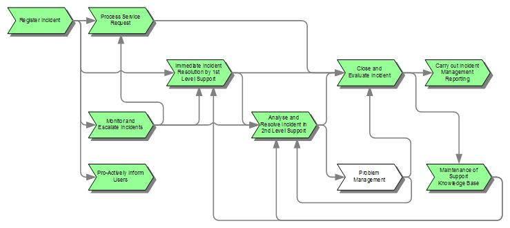 itil problem management process flow diagram sub and amp wiring service desk incident | it wiki