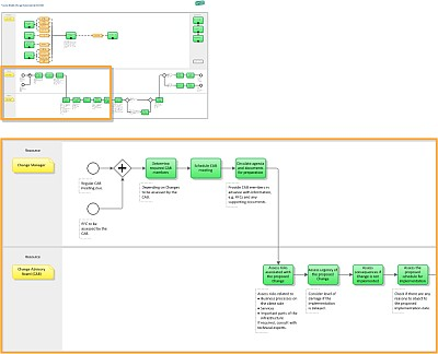 itil process diagram visio 3 gang switch wiring multiple lights implementation - design | it wiki