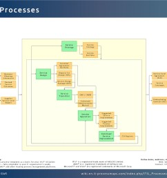 itil processes [ 1200 x 900 Pixel ]