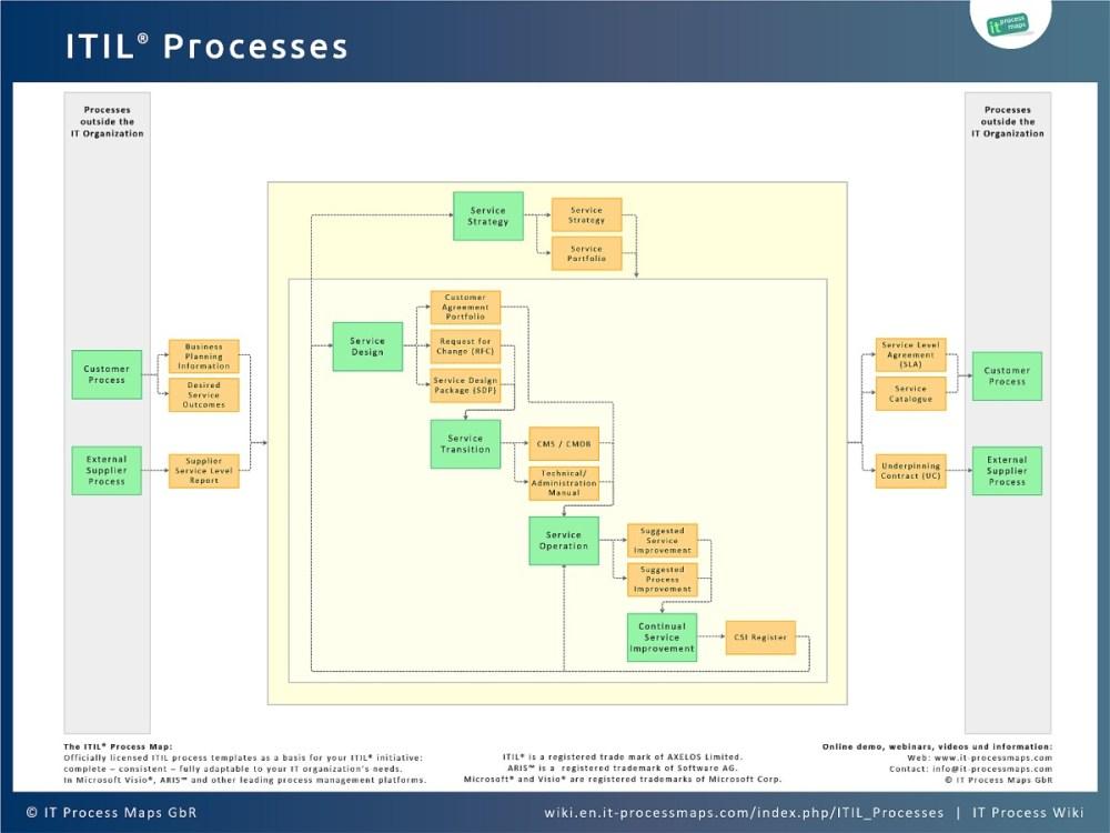 medium resolution of itil processes