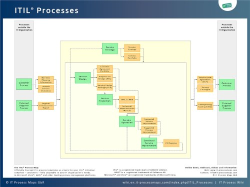 small resolution of itil processes