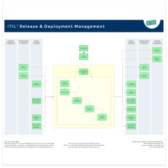 Itil Process Diagram Visio 13 Speed Transmission Release And Deployment Management | It Wiki