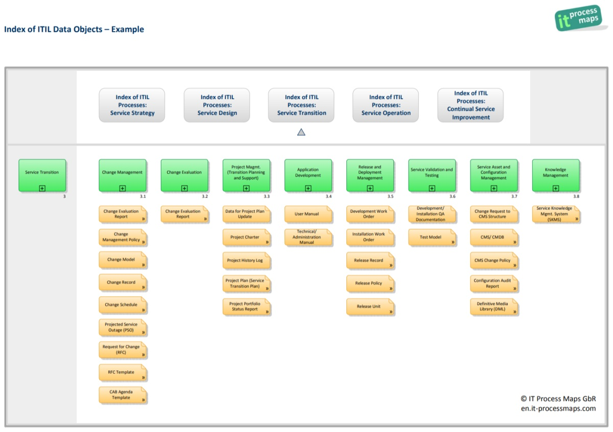 itil process diagram visio mechanical weathering it maps news
