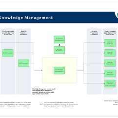Itil Process Diagram Visio Wireless Winch Remote Wiring Knowledge Management | It Wiki