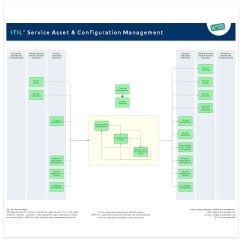 Visio Activity Diagram Frost Of Vanadium Service Asset And Configuration Management | It Process Wiki