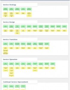 Itil roles also it process wiki rh en processmaps
