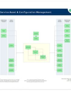 Itil configuration management also service asset and it process wiki rh en processmaps