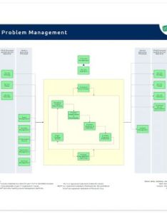 Problem management itil also it process wiki rh en processmaps