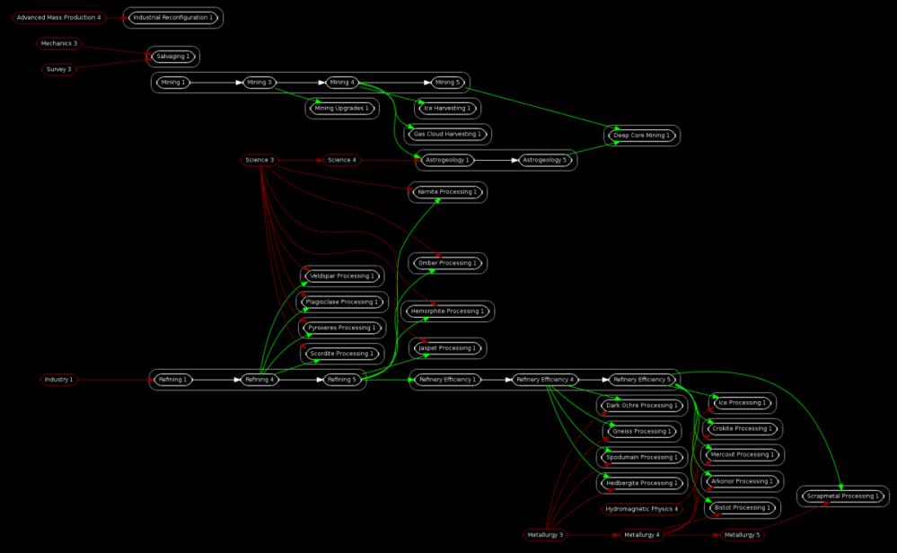 medium resolution of skill tree maps uniwiki eve online database diagram