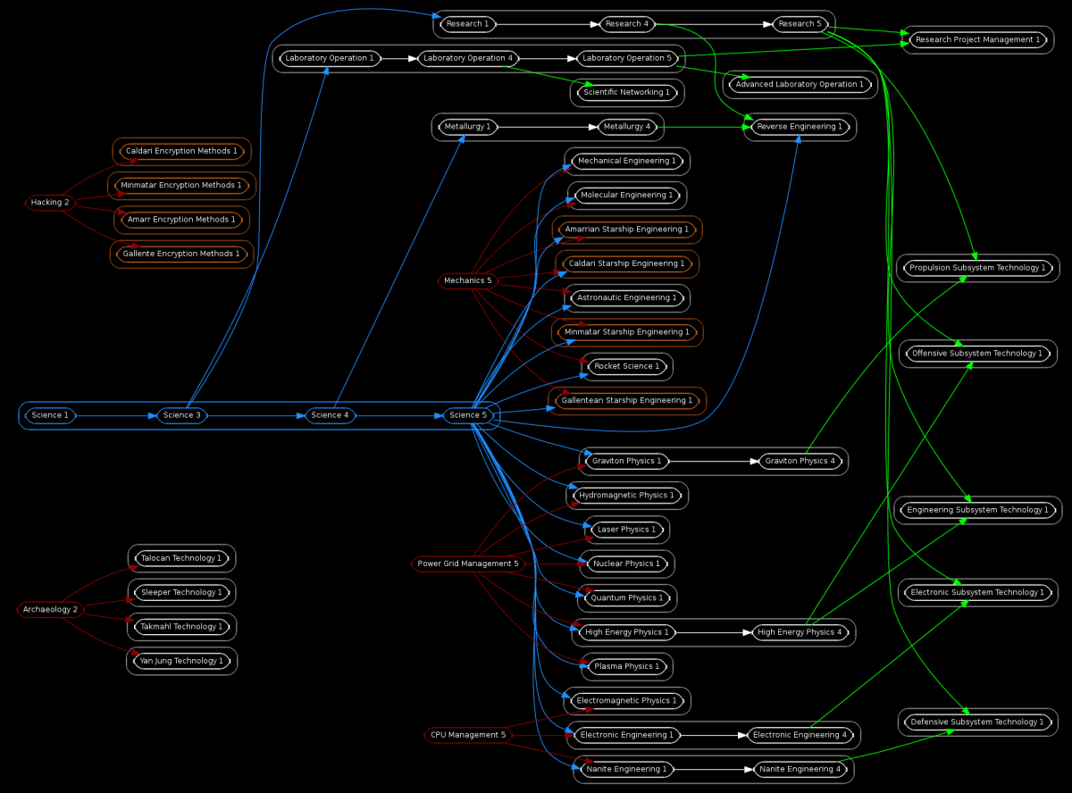 hight resolution of acy graphviz science png