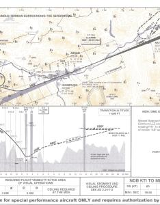 Chart approach from west also innsbruck airport flightgear wiki rh