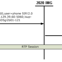 Pstn Call Flow Diagram 1 Ohm Speaker Wiring Originating Line Info Support Dialogic Integrated Media Gateways With The Isup Oli Feature Img 2020 Will Send A Setup Request To Ss7 Parameter