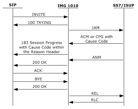 sip call flow diagram photocell wiring with contactor i10 reason header dialogic integrated media gateways and inter works it into a in the 183 session progress message see below there is no extra configuration needed for