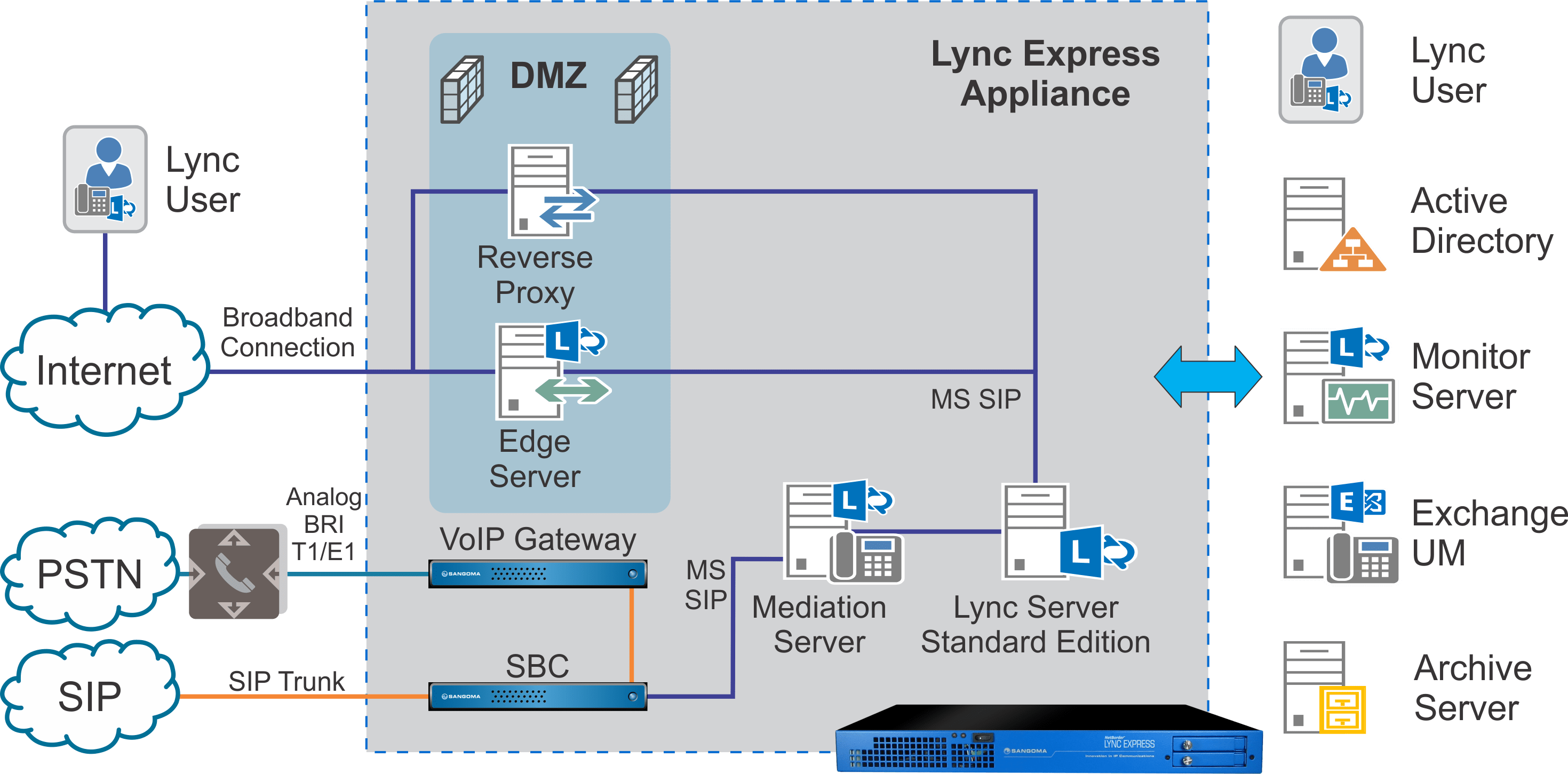 medium resolution of  to the voip gateway if sip based pstn gateways are down please consult the diagram below to understand the interconnections of express for lync 2 0