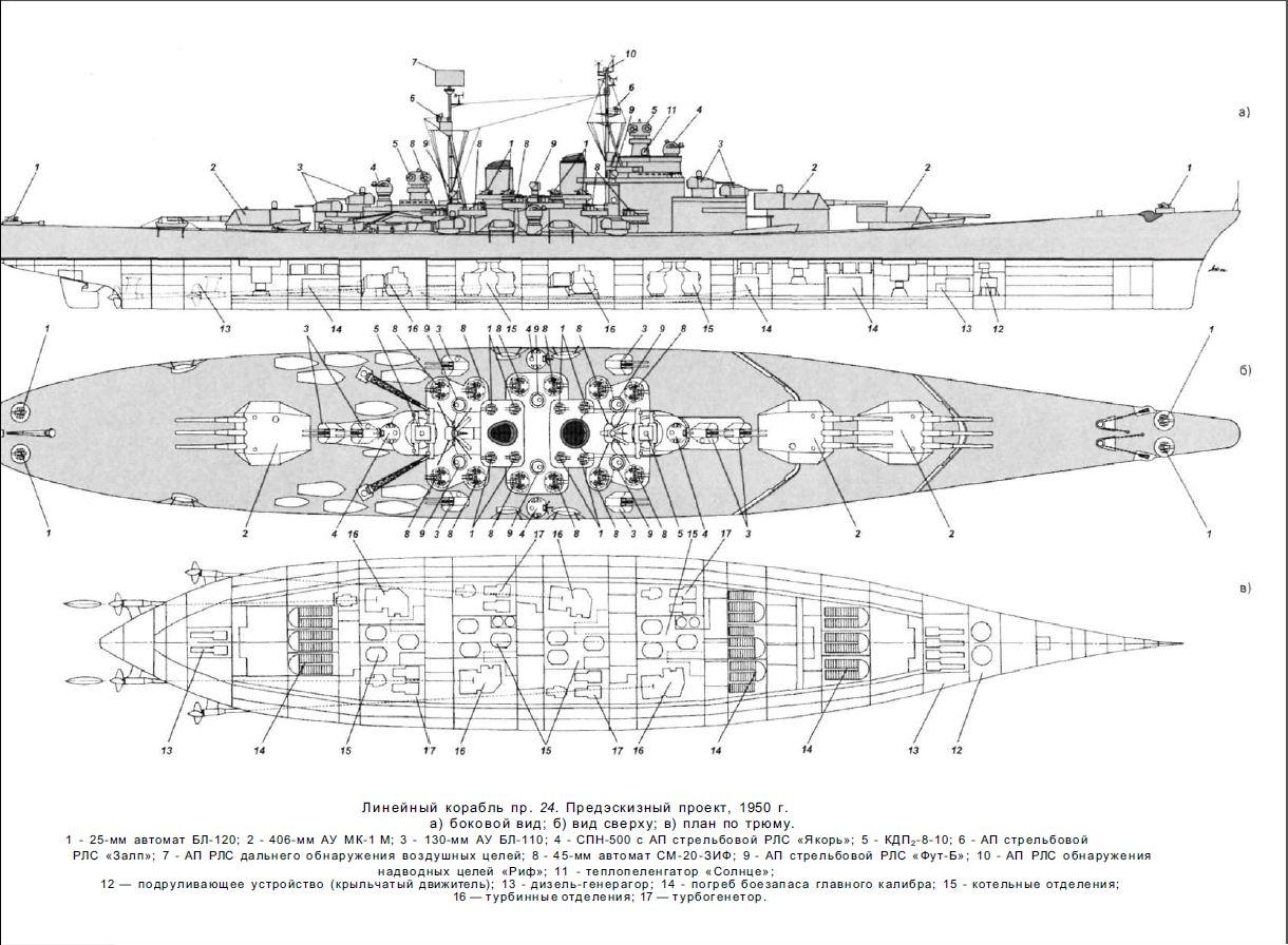 Montana vs. H-41 vs. Super Yamato (A-150) vs. Project 24