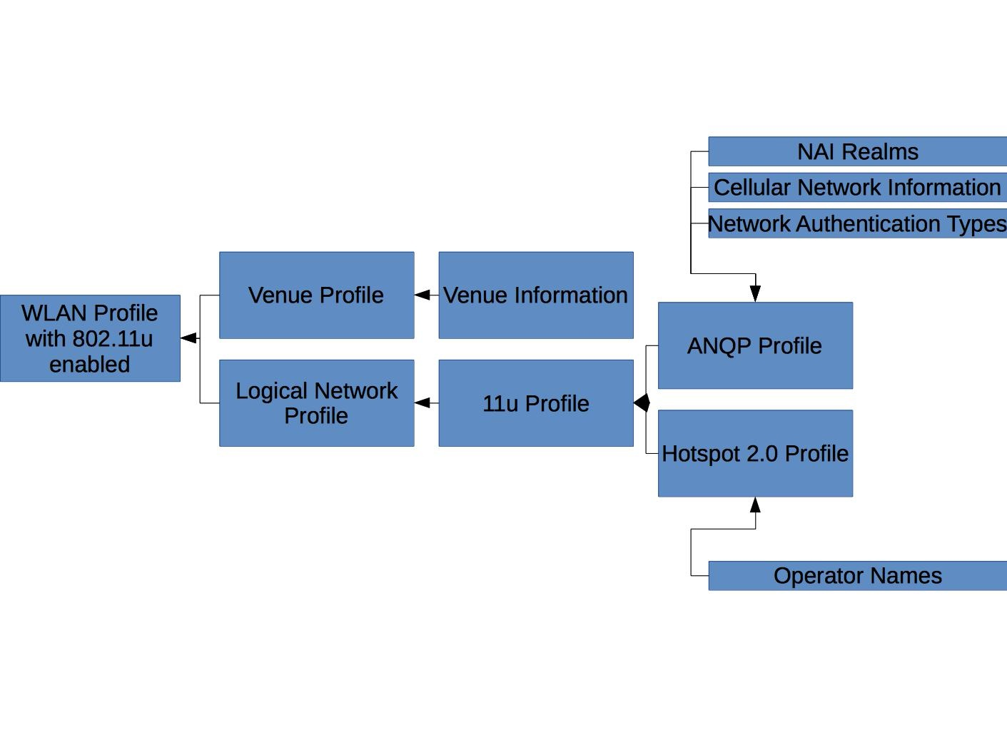 hight resolution of configuration of some wi fi controllers