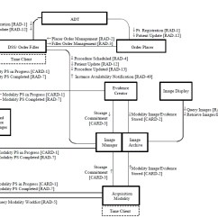 Patient Management System Diagram Set Theory Venn Diagrams Worksheets Cardiac Cath Workflow - Ihe Wiki