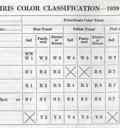 note the color classifications were revised again in the 1949 checklist and these codes changed for irises after 1939  [ 5665 x 4016 Pixel ]