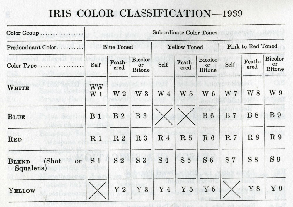 medium resolution of note the color classifications were revised again in the 1949 checklist and these codes changed for irises after 1939