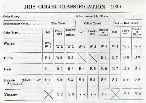 small resolution of note the color classifications were revised again in the 1949 checklist and these codes changed for irises after 1939