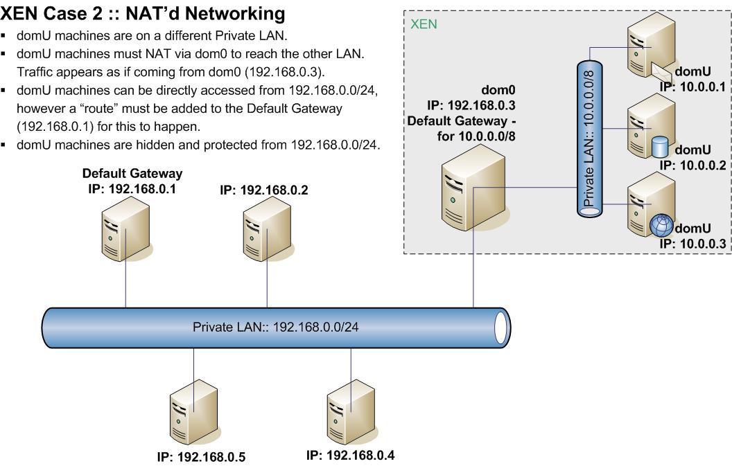 Xen Networking Wiki