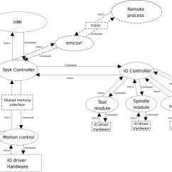 Emc Data Diagram 1979 Corvette Radio Wiring Linuxcnc Documentation Wiki Components