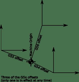 G Code G92 Example - Modern Home Interior Design Ideas
