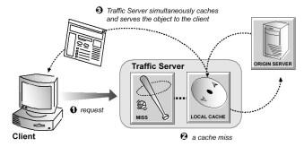 cache_miss