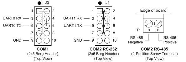 Eagle-50 Manual/User Interfaces, Connectors, and Jumpers