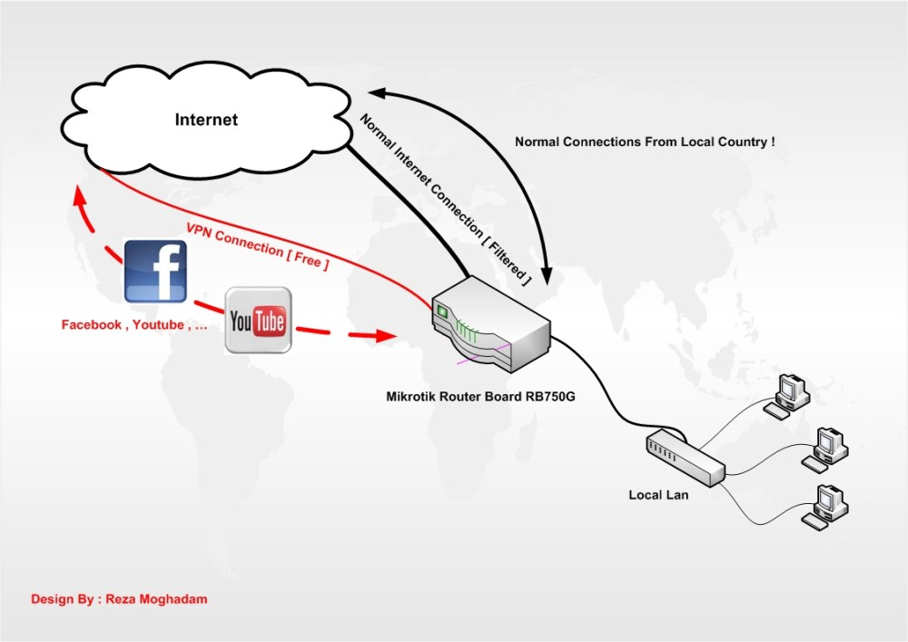 medium resolution of vpn connection diagram