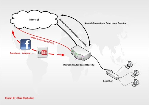 small resolution of vpn connection diagram