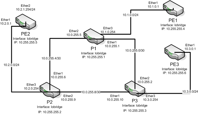 mpls network diagram visio ford straight 6 engine lab setup mikrotik wiki first lets look at a of the basic png
