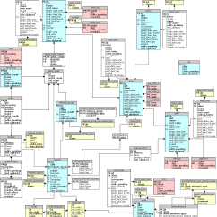 Sql Server Architecture Diagram With Explanation Skeleton Labels Musicbrainz Database Schema