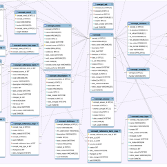 Data Model Diagram Tool Free Lateral View Sheep Brain Concept Documentation Openmrs Wiki