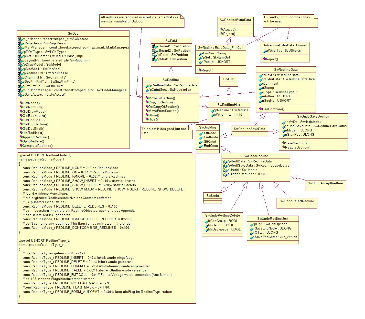 class diagram for text editor 3 bank marine battery charger wiring writer todo trackchanges apache openoffice wiki