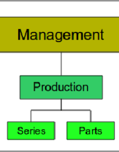 Organizational charts types also in management iibm lms rh iibmindialms