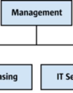 Sample organigram also example creating  simple organizational chart apache openoffice wiki rh