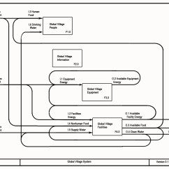 Flow Diagram Tool Open Source Marvelous Ideas Of How Sound Travels Functional Block Diagrams Ecology