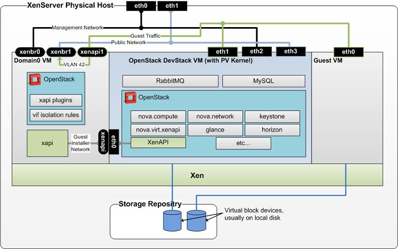 XenServerXenAndXenServer OpenStack