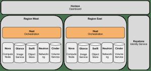 HeatBlueprintsMulti Region Support for Heat  OpenStack