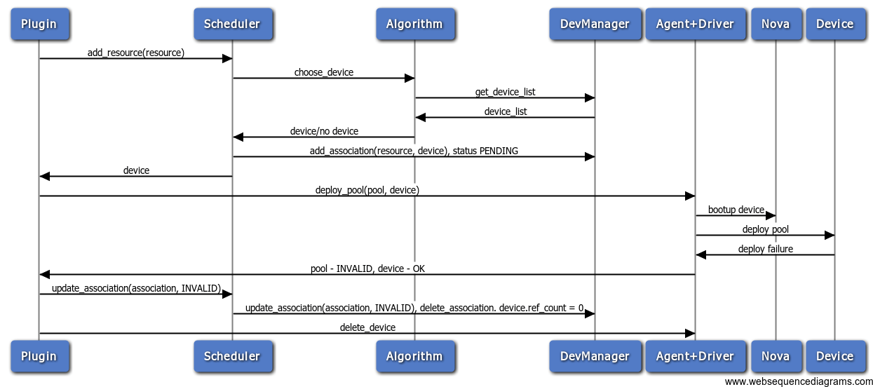 what is a logical network diagram wiring alternator neutron/lbaas/architecture/scheduler - openstack