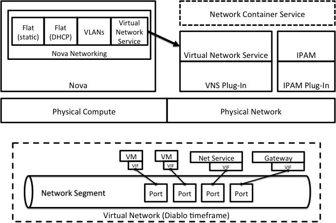 vlan design diagram trailer wiring diagrams 7 way networkservicediablo - openstack