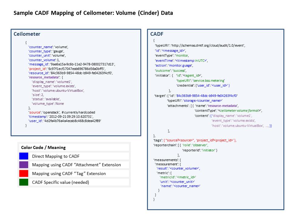 Ceilometer Blueprints Support Standard Audit Formats
