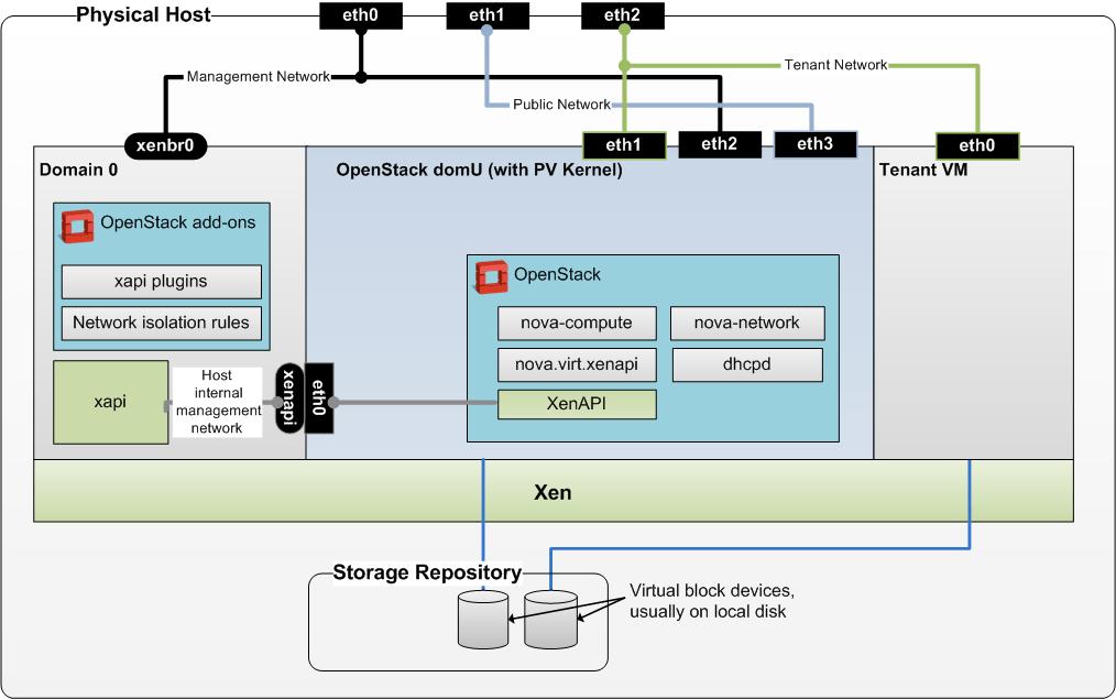 citrix architecture diagram 2004 dodge durango radio wiring xenserver/xenandxenserver - openstack
