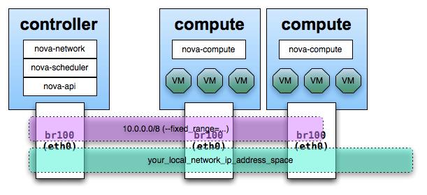 Bridge Wiring Diagram Understandingflatnetworking Openstack